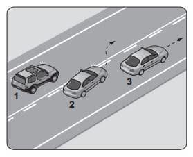 Şekilde görülen araç geçme işlemiyle ilgili olarak aşağıdakilerden hangisi söylenebilir?