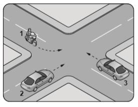 Şekildeki gibi kontrolsüz kavşakta karşılaşan araçların geçiş hakkı sıralaması nasıl olmalıdır?